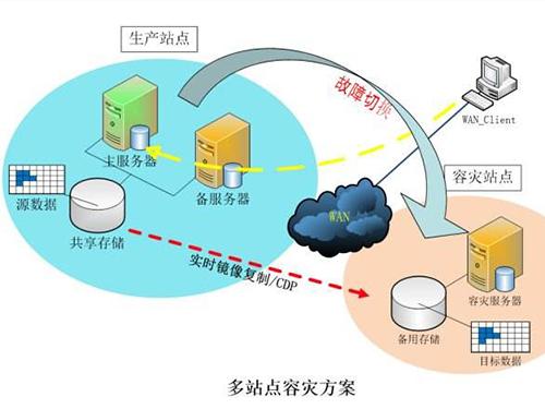 深圳奇摩某家电制造企业数据中心异地容灾项目建设